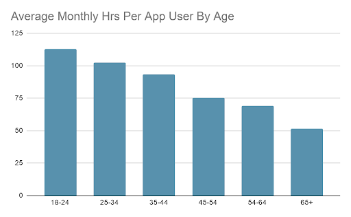 average monthly hrs per app user by age