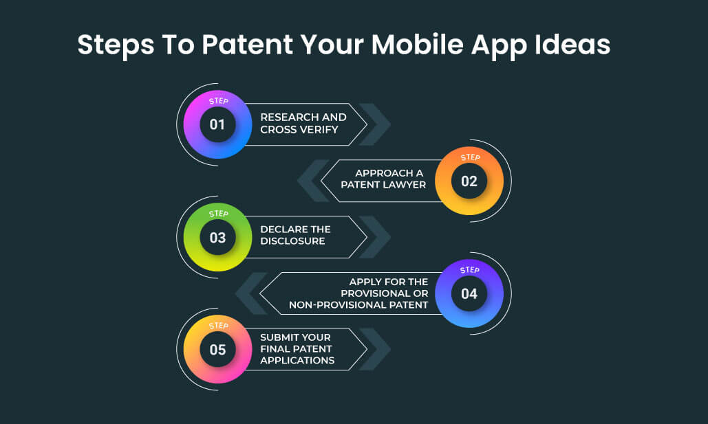 steps to patent your app ideas